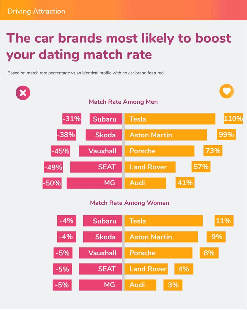 Comparativo do sucesso de determinados carros em pesquisa em apps de namoro