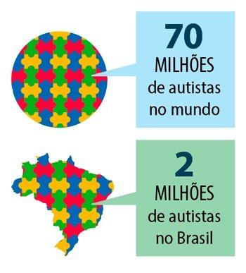 Mapas informando que existem 70 milhões de autistas no mundo e 2 milhões deles estão no Brasil