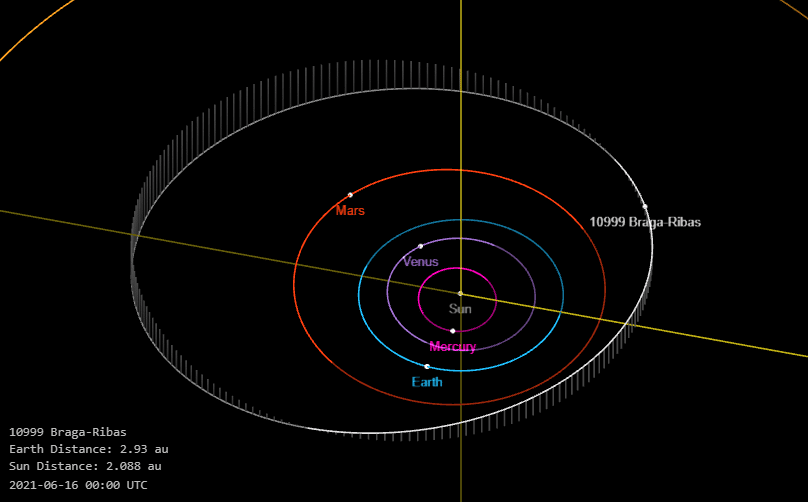 Órbita do Asteroide 10999 Braga-Ribas