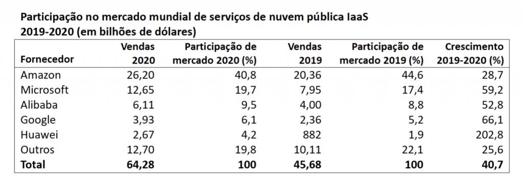 Tabela com informações das principais fornecedoras de IaaS do mundo