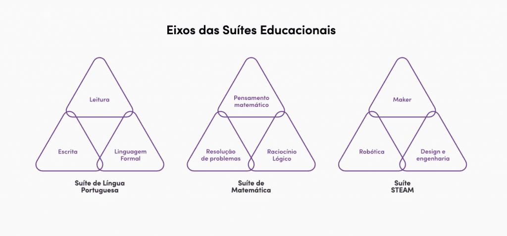 Suítes propostas no Educacional, da Positivo