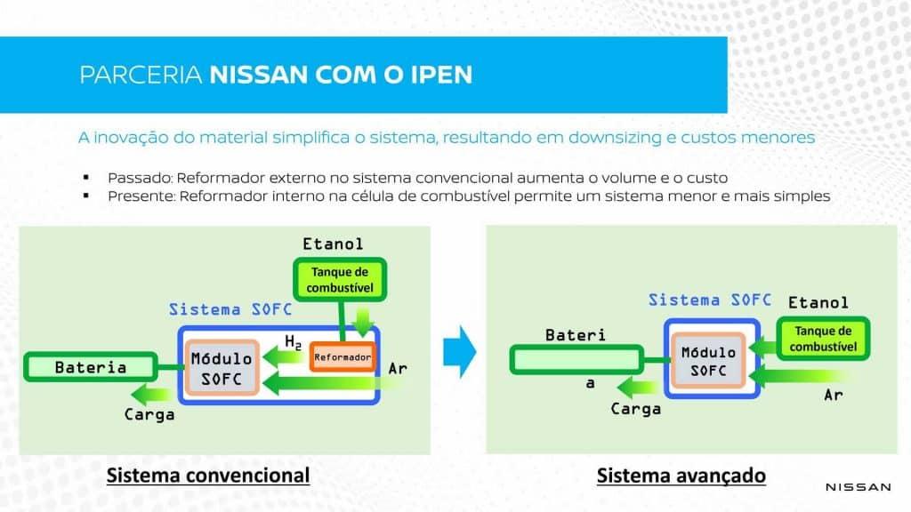 Como funciona o sistema da Nissan que combina hidrogênio e etanol. Imagem: Divulgação
