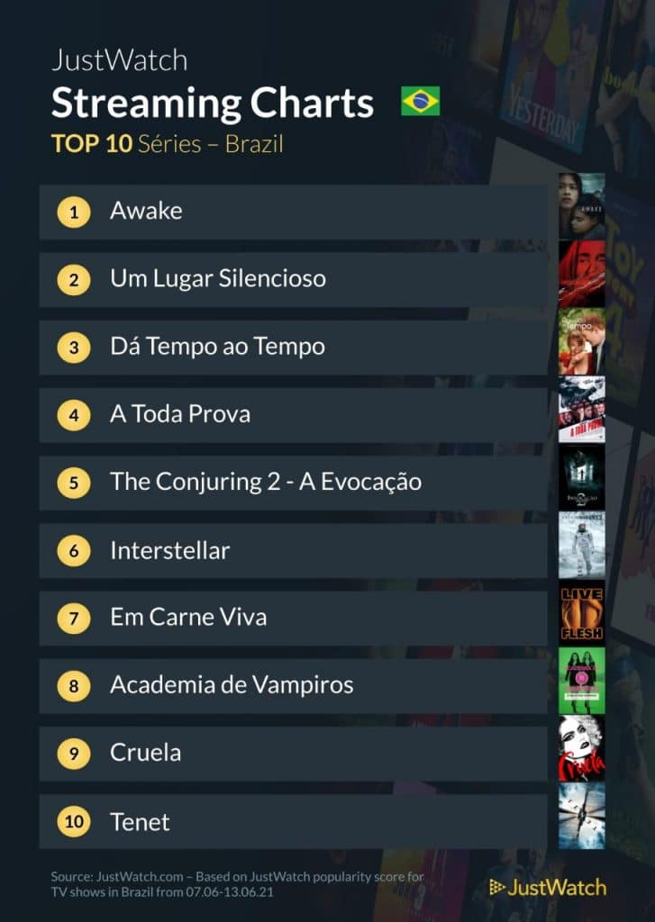 Confira as dez séries mais buscadas nas plataformas no Brasil: