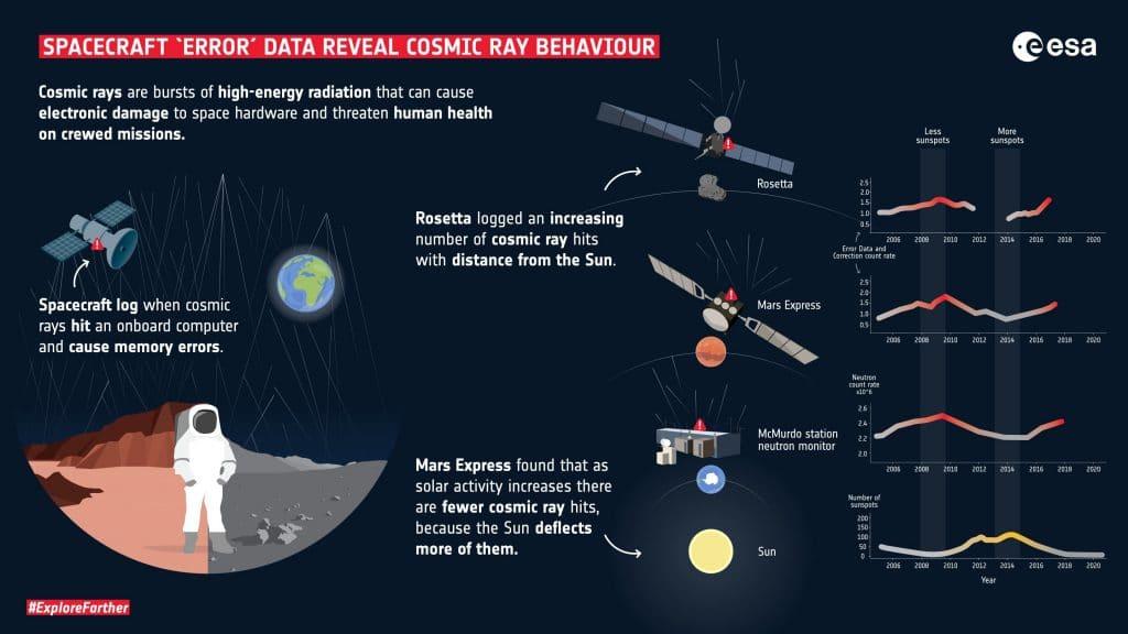 """Gráfico mostra os """"dados de faxina"""" que revelam a incidência de raios cósmicos em naves especiais"""