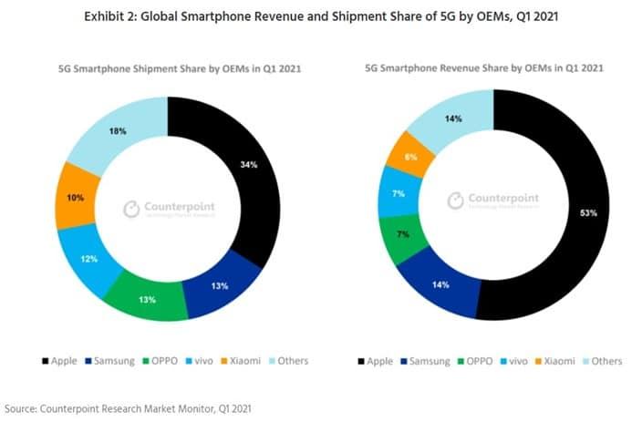 Vendas de celulares 5G atinge 69% da receita global. Imagem: Counterpoint Research/Divulgação