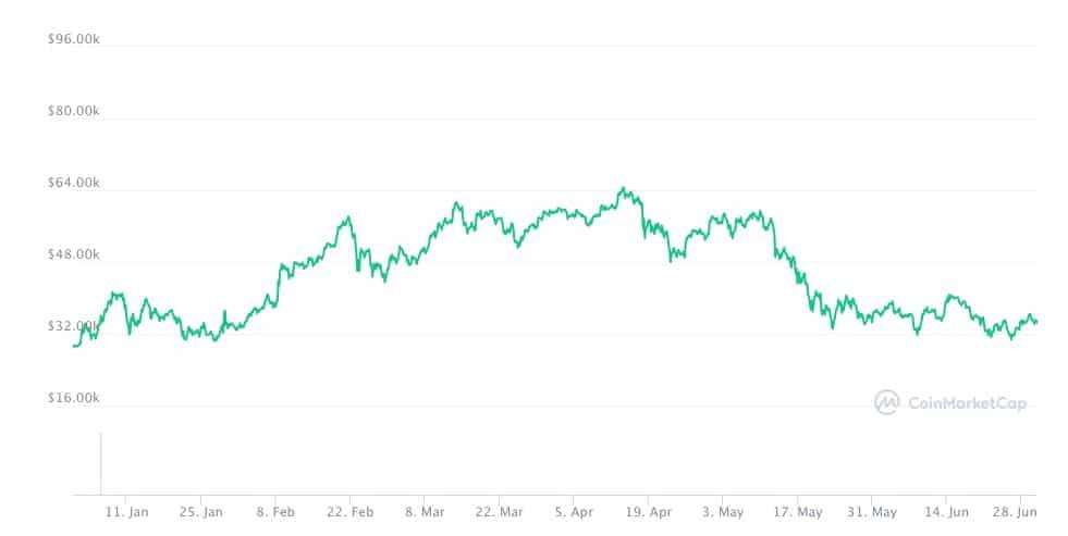 Gráfico com a cotação do bitcoin