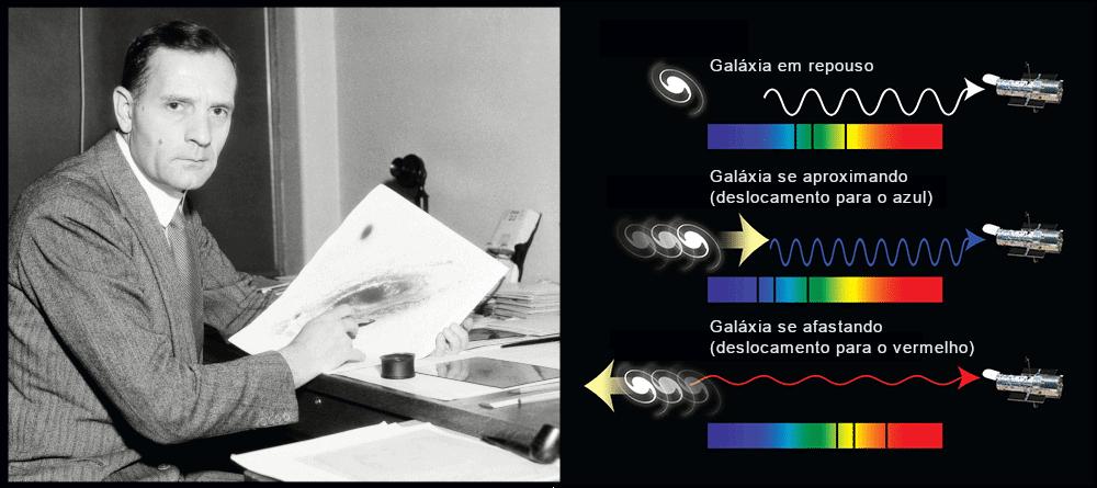 Edwin Hubble (esquerda) e gráfico explicando o deslocamento para o vermelho da luz das galáxias que estão se afastando