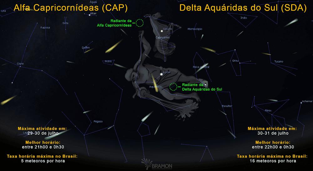 Radiante das chuvas Alfa Capricornídeas e Delta Aquáridas próximos à Saturno e Júpiter esse ano