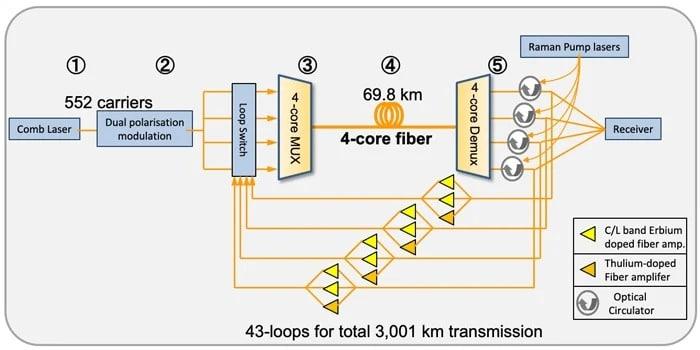 Diagrama da nova tecnolia de transmissão de dados