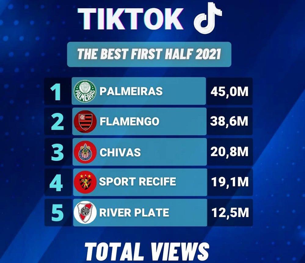Clubes de futebol com mais visualizações no TikTok nas Américas