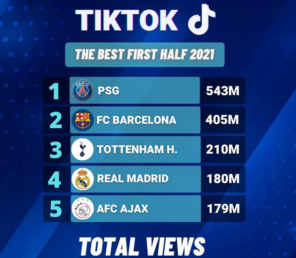Clubes de futebol com mais visualizações no TikTok no mundo