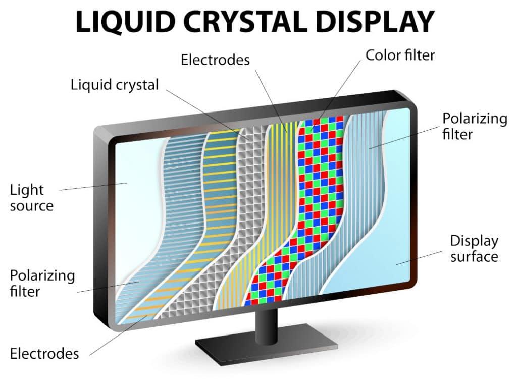 Diagrama de uma TV LCD