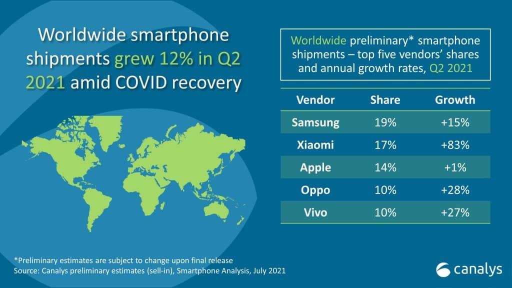 Análise da Canalys aponta: Xiaomi deve ficar em segundo lugar no ranking mundial de venda de smartphones