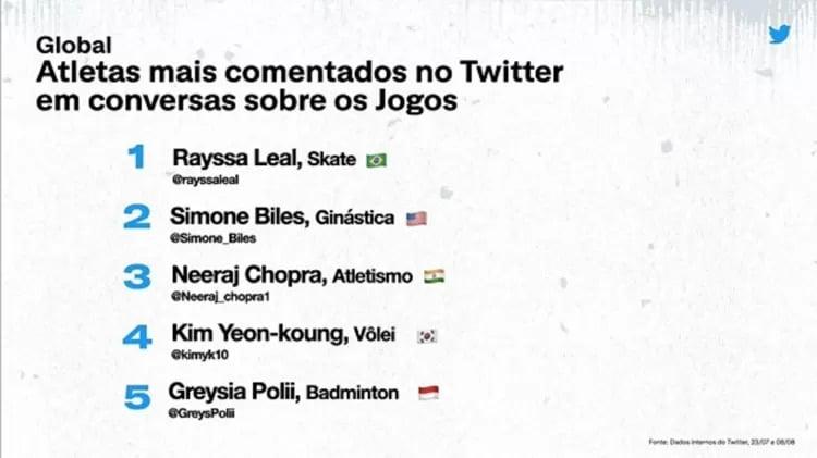 Lista dos atletas mais citados no Twitter durante as Olímpiadas de Tóquio