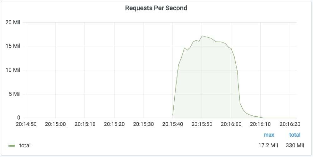 Gráfico ilustrativo para pico de solicitações alcançados em maior ataque DDoS da história