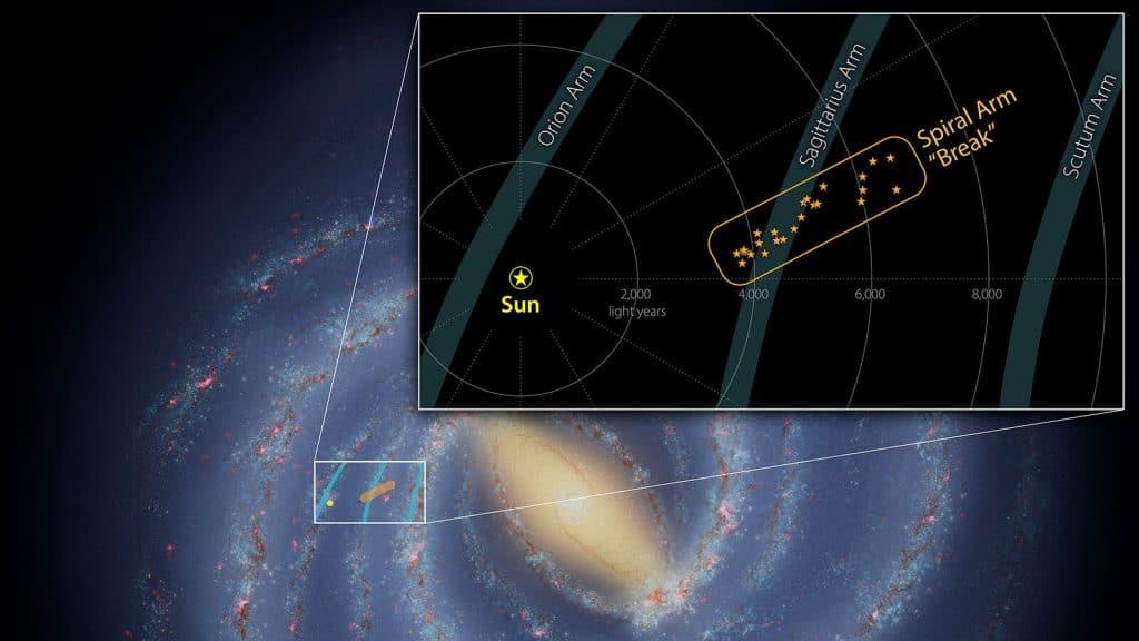 Gráfico mostra uma inclinação no Braço de Sagitário, parte da Via Láctea onde cientistas encontraram uma ponta solta de estrelas e gás