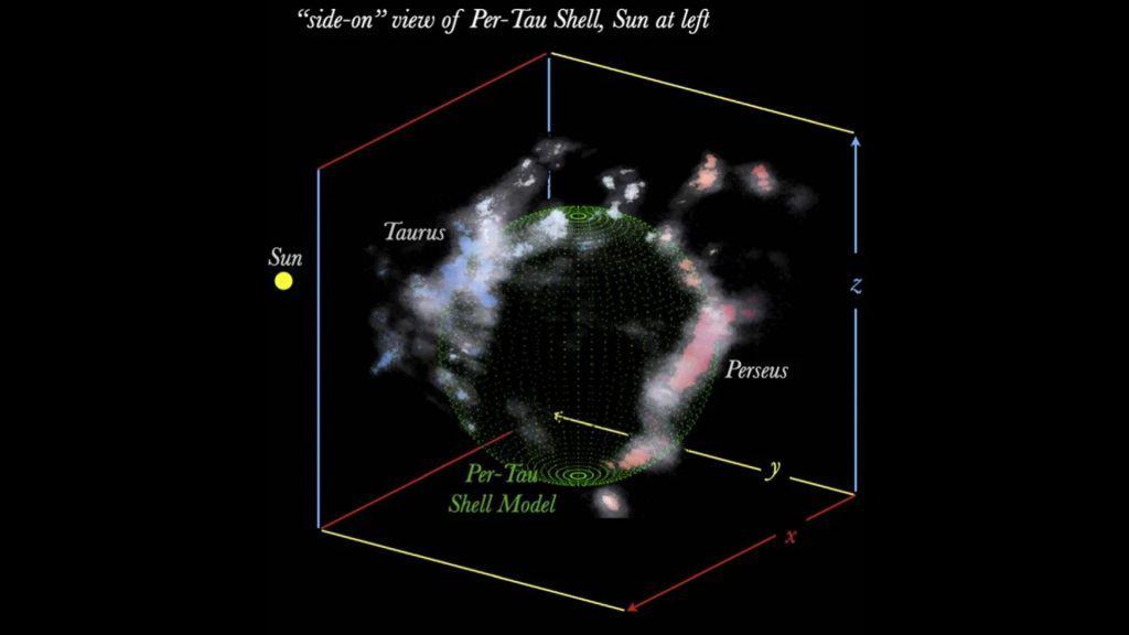 """Renderização em 3D da """"cavidade vazia no espaço"""" entre as nuvens cósmicas de Perseu e Touro"""