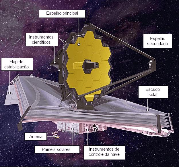 Componentes do Telescópio Espacial James Webb