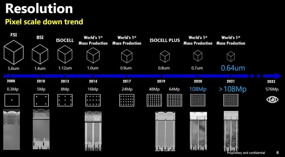 Samsung prevê câmera de 576 megapixels em 2025 (reprodução/SamMobile)