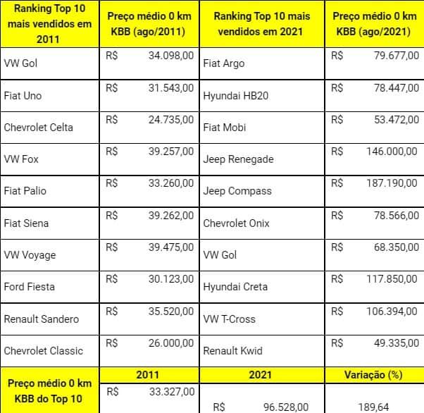 Comparativo dos carros mais vendidos no Brasil em 2011 e 2021