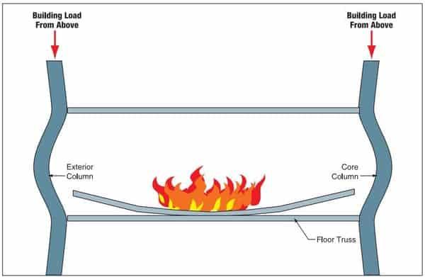 20 anos do 11 de setembro: gráfico mostra como os prédios caíram verticalmente ao invés de tombarem para os lados