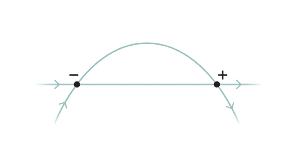 Graph shows a line crossing a curve at two points