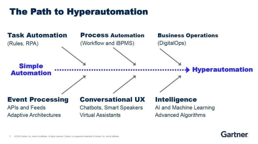 Print retirado de um relatório do Gartner, mostra alguns itens essenciais para empresas que querem chegar à hiperautomação de processos de RH