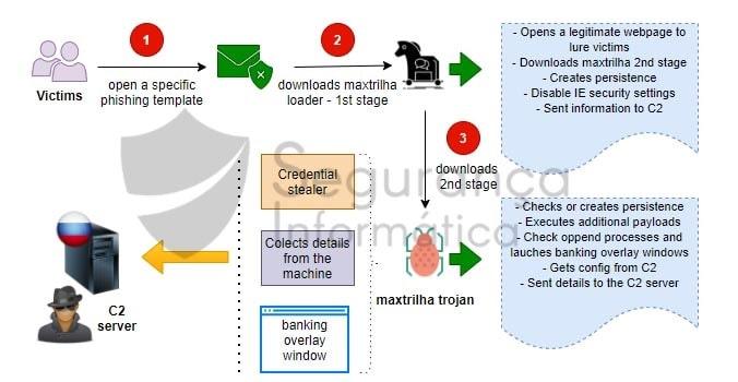 Ciclo de operação do trojan Maxtrilha