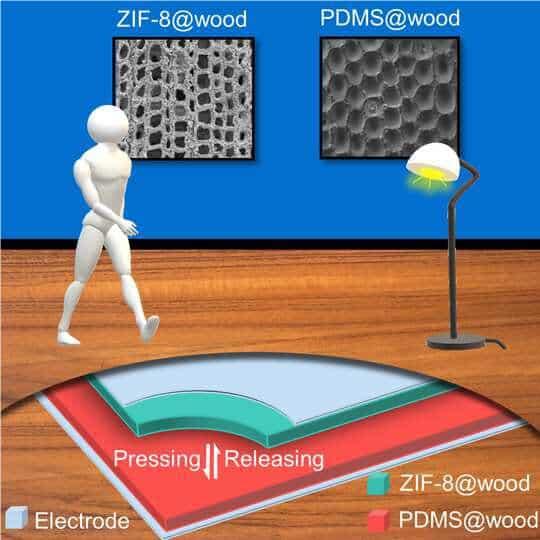 Gráfico detalhando a absorção da caminhada pelo chão de madeira, com o nanogerador inserido entre as tábuas para a geração de eletricidade. Imagem: ETH/Divulgação
