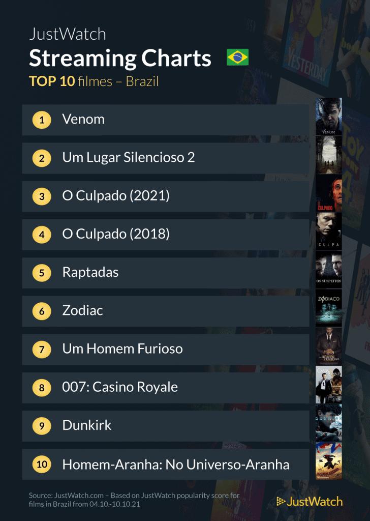 Top 10 filmes mais buscados no streaming do Brasil:
