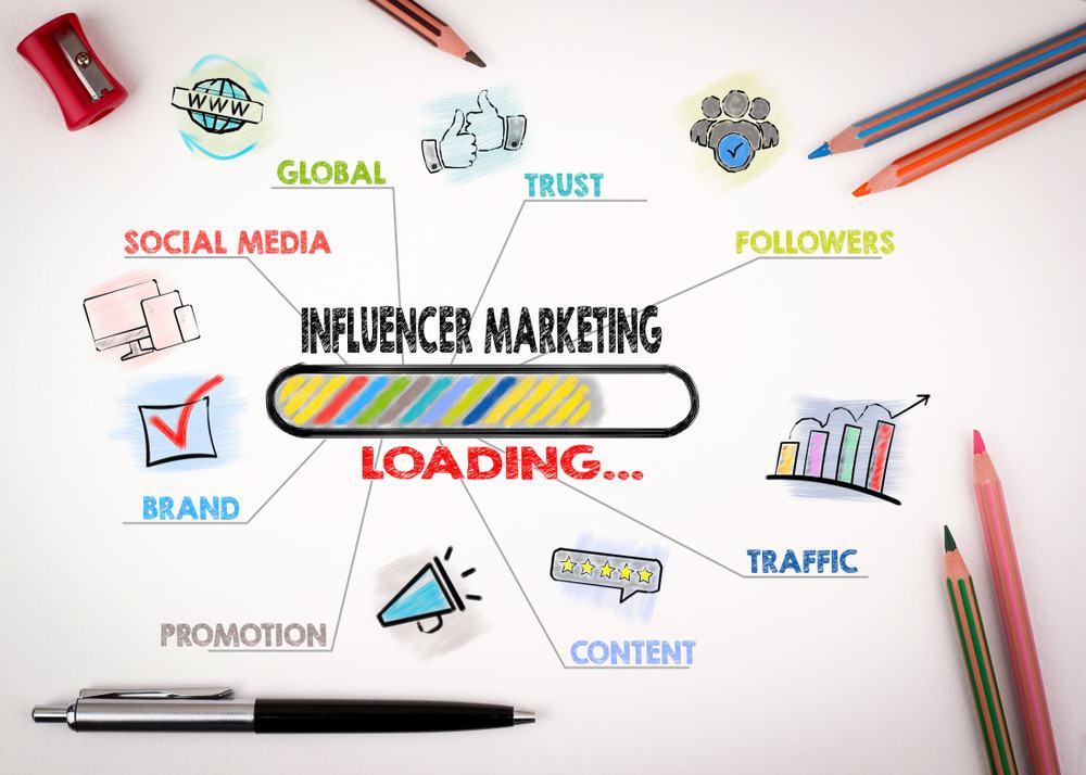 Imagem mostra a palavra marketing de influência no centro do desenho, ao redor existem outros termos que remetem a esse tipo de trabalho como criação de conteúdo, seguidores em redes sociais, entre outros.