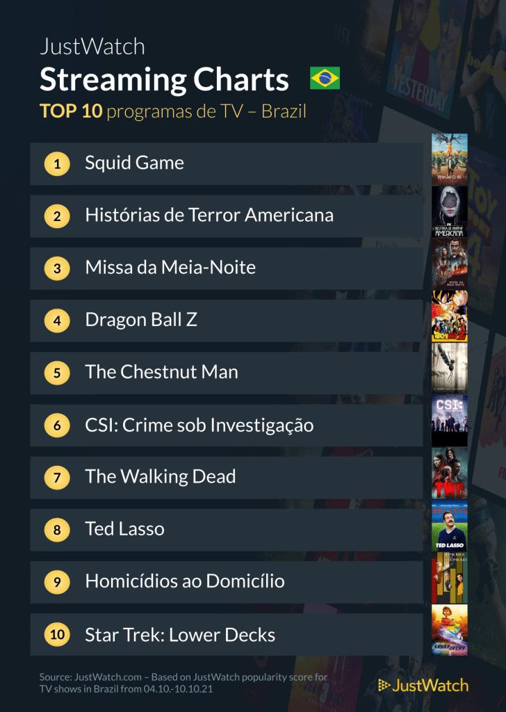 Top 10 séries mais buscadas no streaming do Brasil: